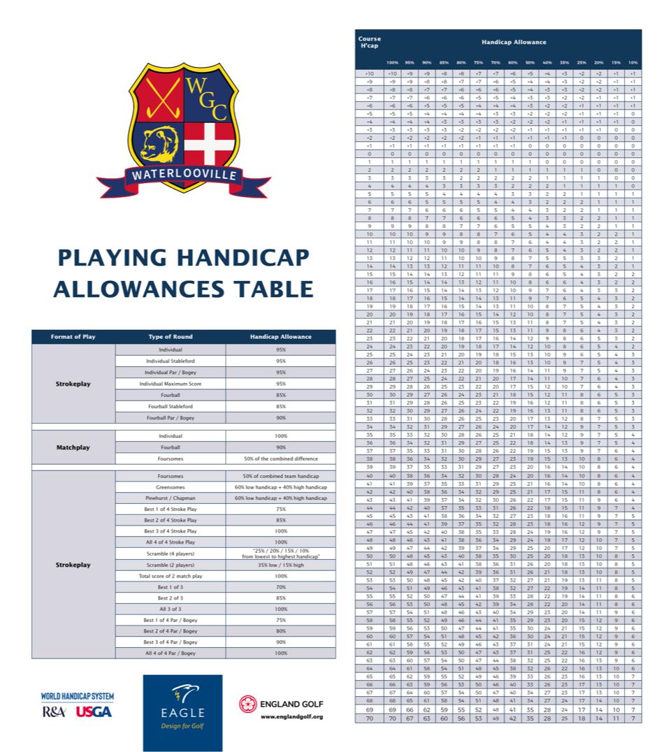 Playing Handicap Alowances Table